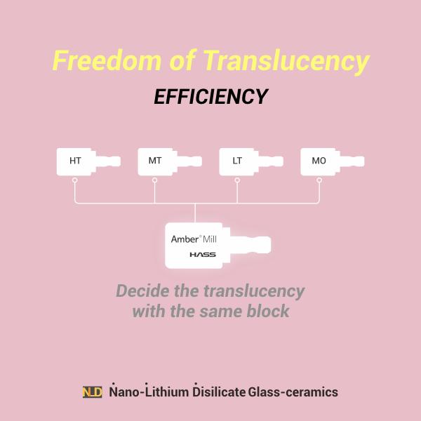 amber mill translucency diagram