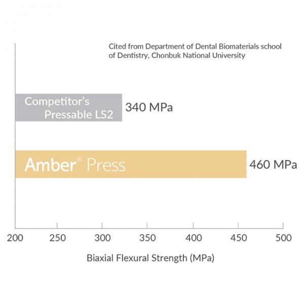 amber press mpa strength grid