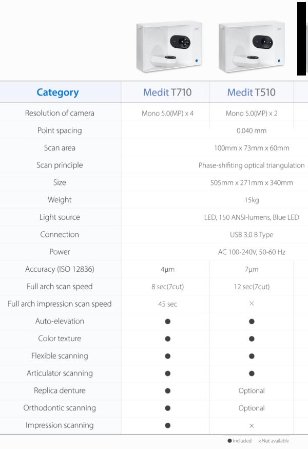 Medit T-Series Comparison Chart